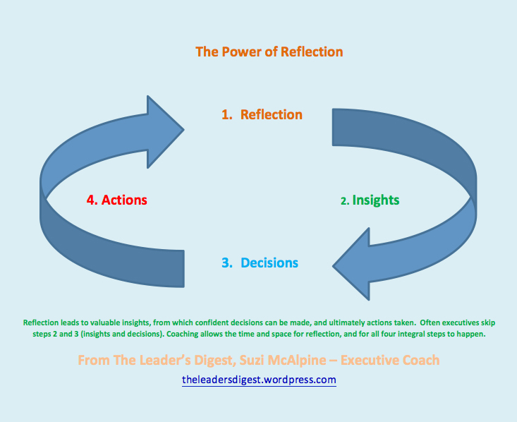 reflection communication and reflective model Traditional 'transmission' models of teaching and learning consider knowledge and skills while there may be communication issues reflection in education.