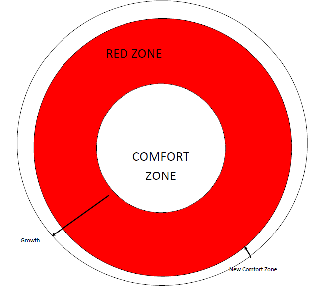 The Red Zone - The Leader's Digest